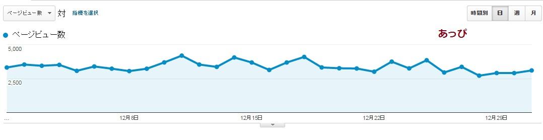 月間10万PV達成!2016.12趣味ブログのアクセス・収入結果