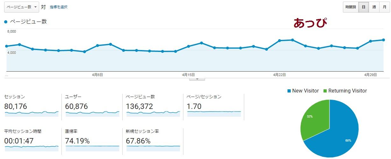 2017.4趣味ブログの収入公開。グーグルアドセンス報酬の減少原因は?