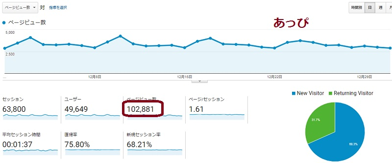 2017.12アフィリエイトの報酬公開。ブログ1つだけでも5万円稼げた!