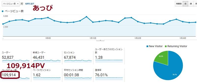 2018.1ブログアフィリエイトの報酬公開!afbの収益が8,000円の急増