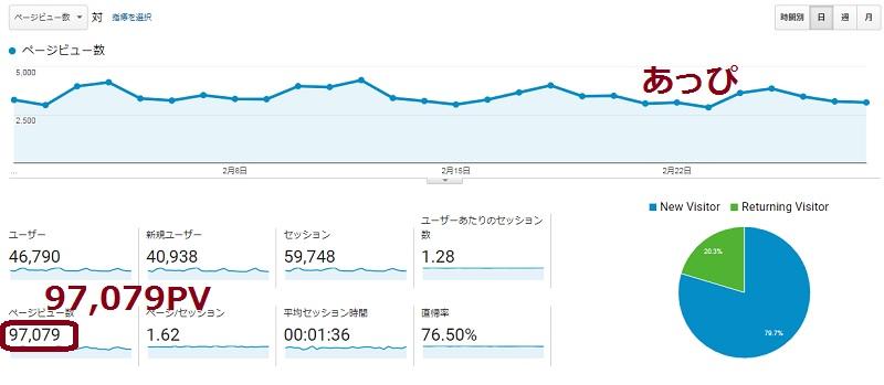2018.2ブログアフィリエイトの報酬公開!afbの収益が2ヶ月連続1万円越え