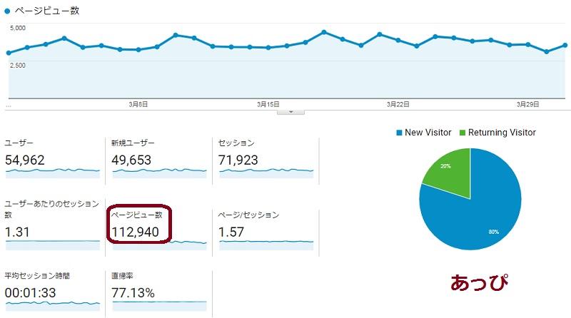 ついに月10万円を達成!2018.3ブログアフィリエイトの報酬公開
