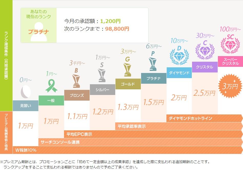 2019年3月は報酬20万円!ASPをもしもアフィリエイトに変えただけで2万円増えた